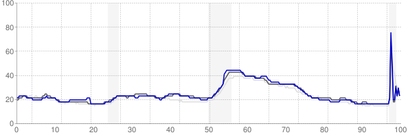 Elizabethtown, Kentucky monthly unemployment rate chart